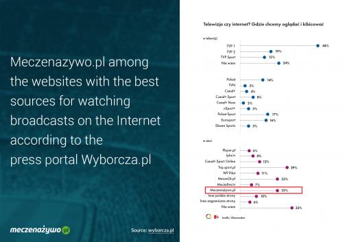 MeczeNaZywo.pl